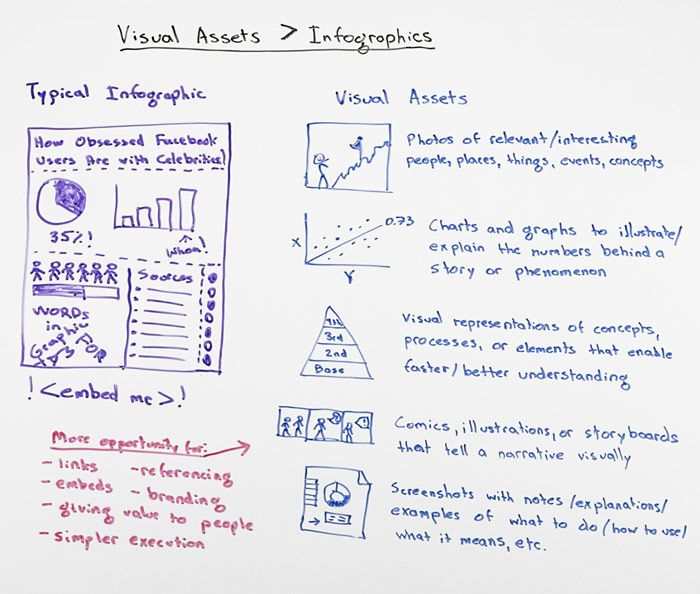 Infographics v Visual Assets